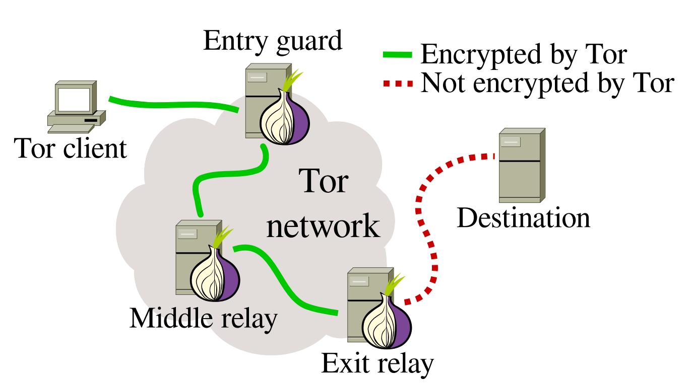 Themerkle_Malicious Tor Nodes