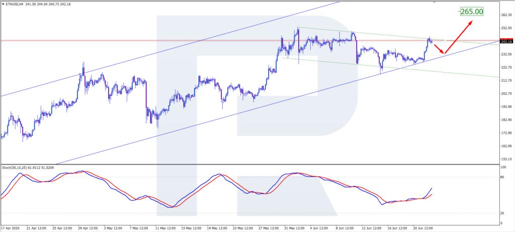 EUT/USD H4