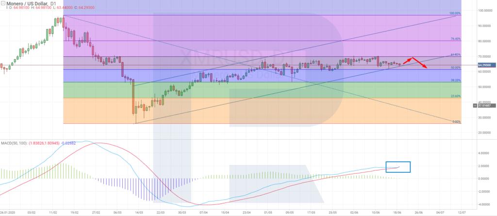 Monero price chart - D1