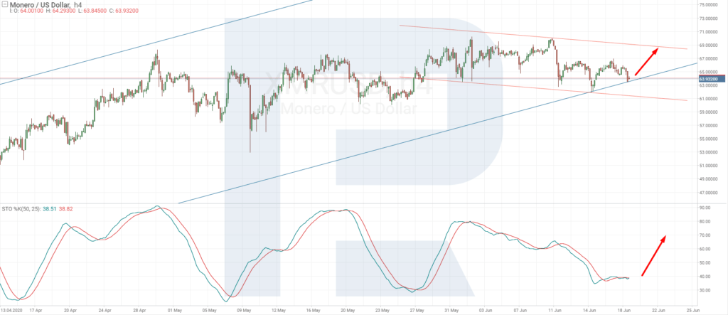 Monero price chart - H4