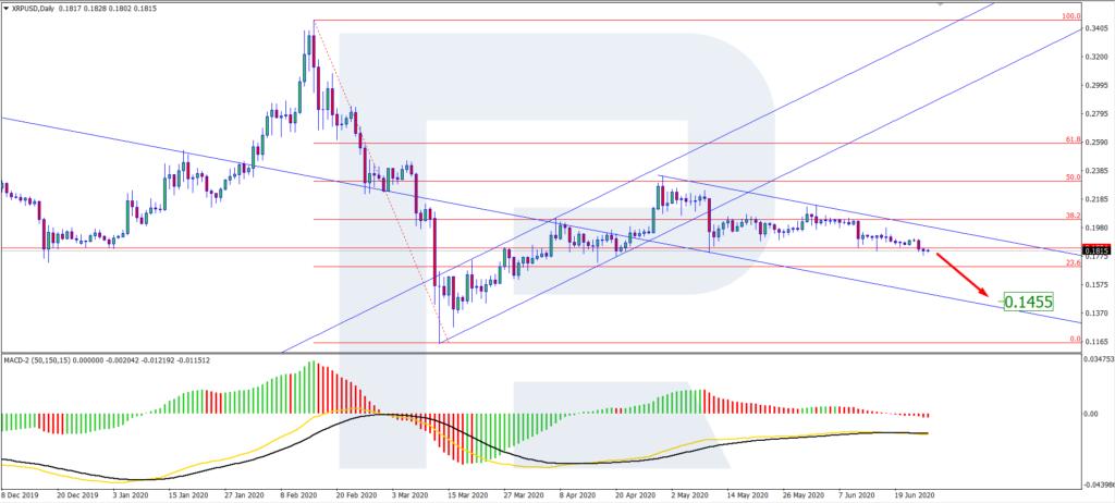 XRP/USD chart D1