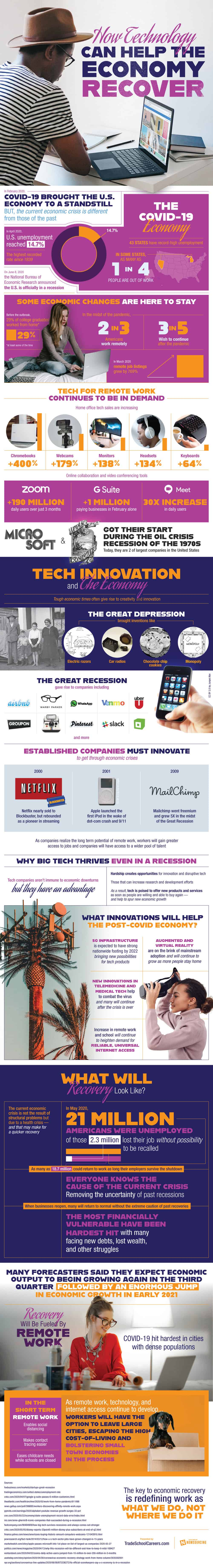 How Tech Can Help the Economy Recover (Infographic)