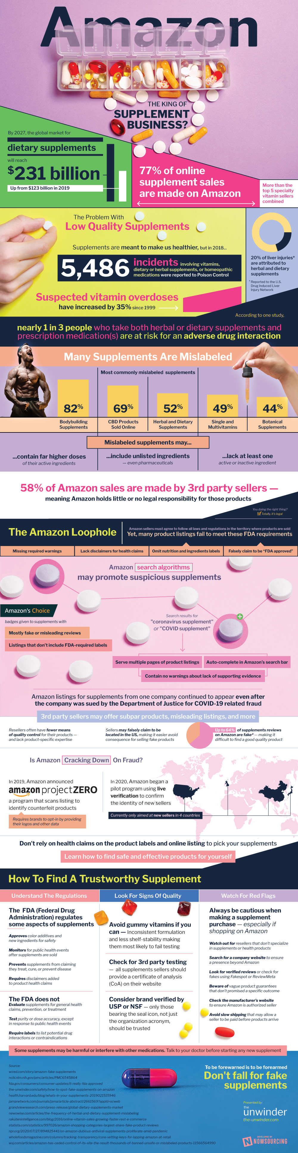 Amazon: King of the Supplements Industry (Infographic)