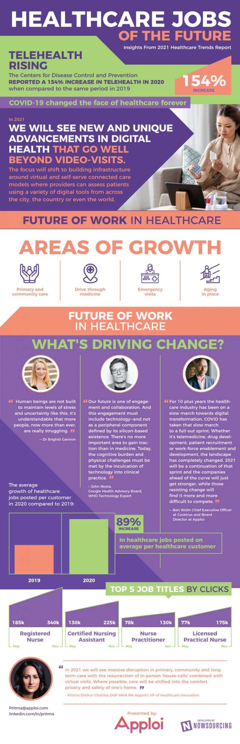 healthcare jobs of the future (infographic)
