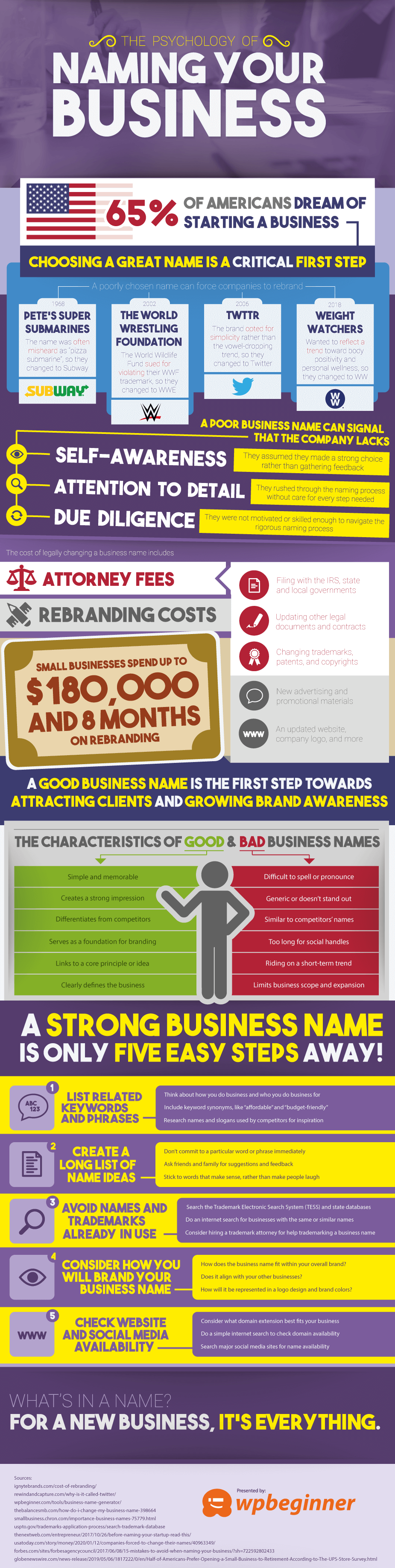 the psychology of naming your business (infographic)
