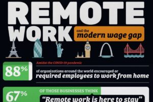 remote work and the wage gap
