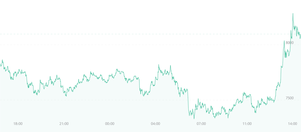 bitcoin all time low chart
